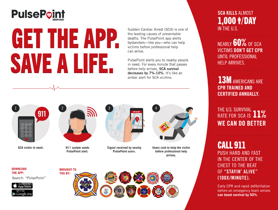 PulsePoint Infographic - Full description folllows in page copy.